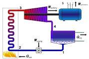 External Combustion Engine, Solusi Energi Masa Depan ?